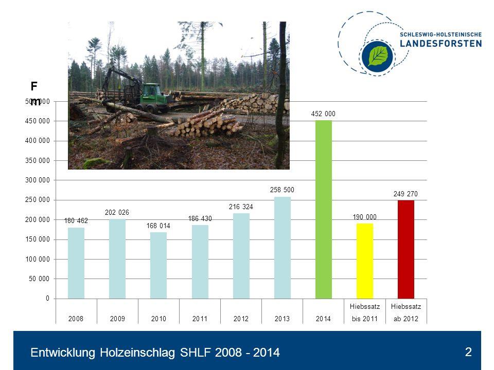 Vergleich Holzeinschlag 2012-2014 mit Hiebssatz (Baumartengruppen) Fm 3