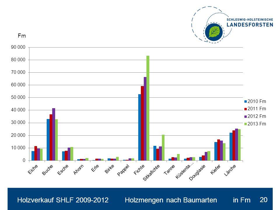 Holzverkauf SHLF 2009-2012 Holzmengen nach Baumarten in Fm 20 Fm