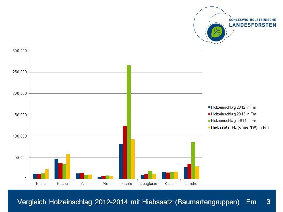Holzverkauf 2012 -2014 Mengen Holzarten, Fm 4