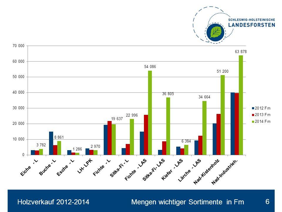 Holzverkauf 2012-2014 Mengen wichtiger Sortimente in Fm 6