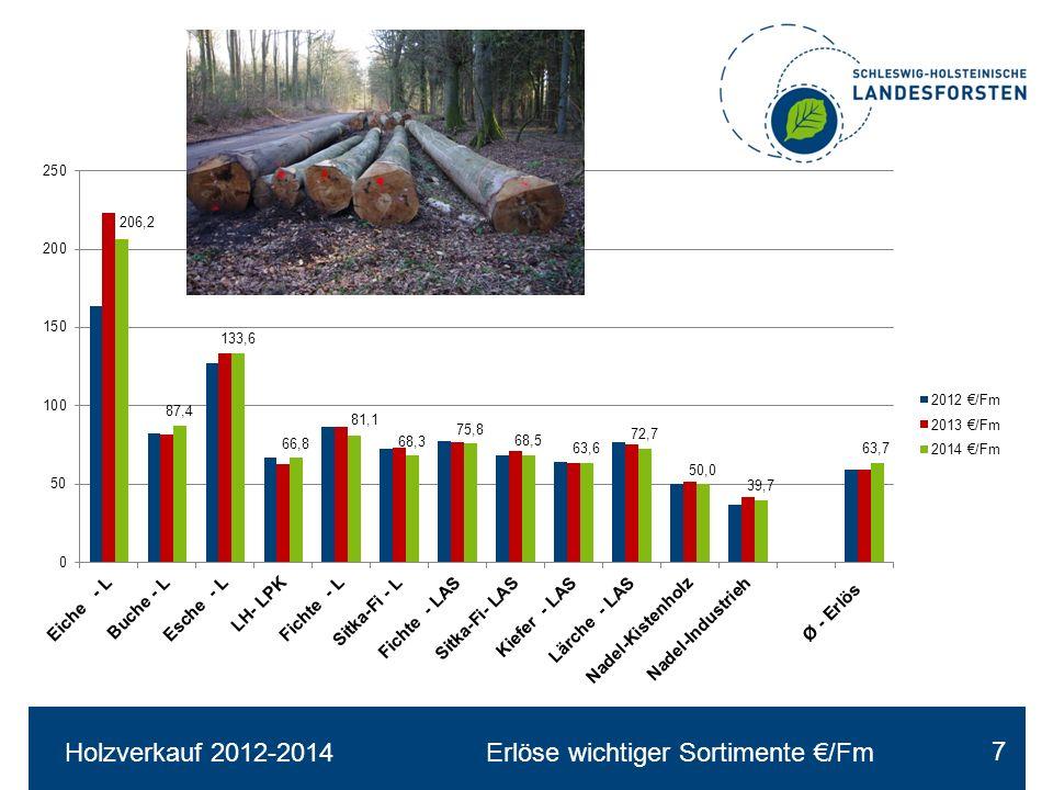 Ergebnisse Laubstammholz-Submissionen SH-Landesforsten 2008 -2014 18 Ø-Erlöse €/Fm Eiche und Esche