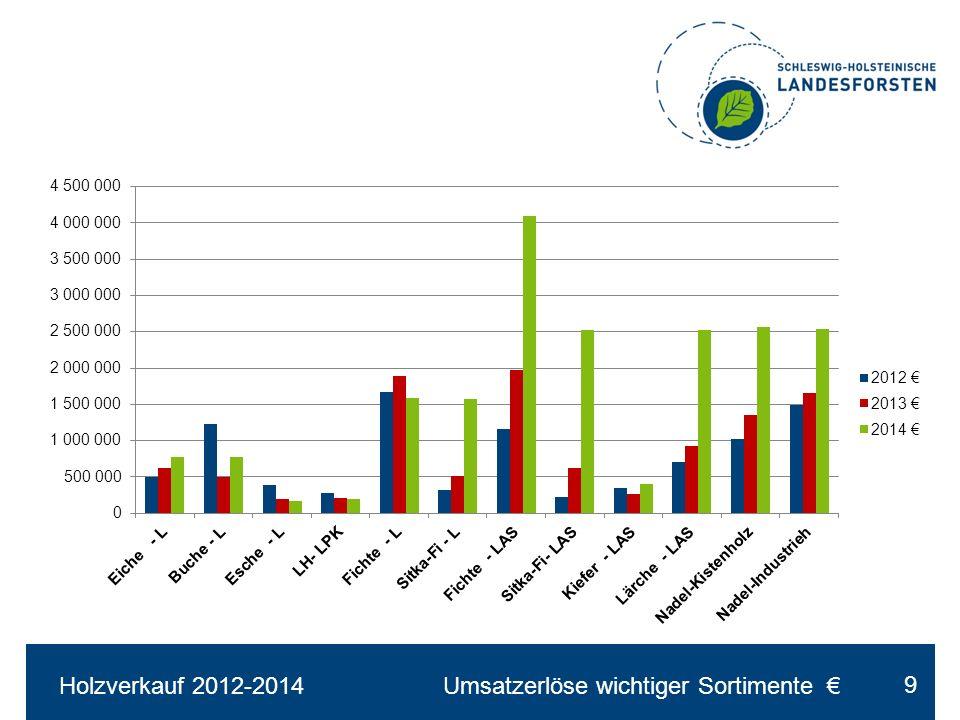 Holzverkauf 2012-2014Umsatzerlöse wichtiger Sortimente € 9