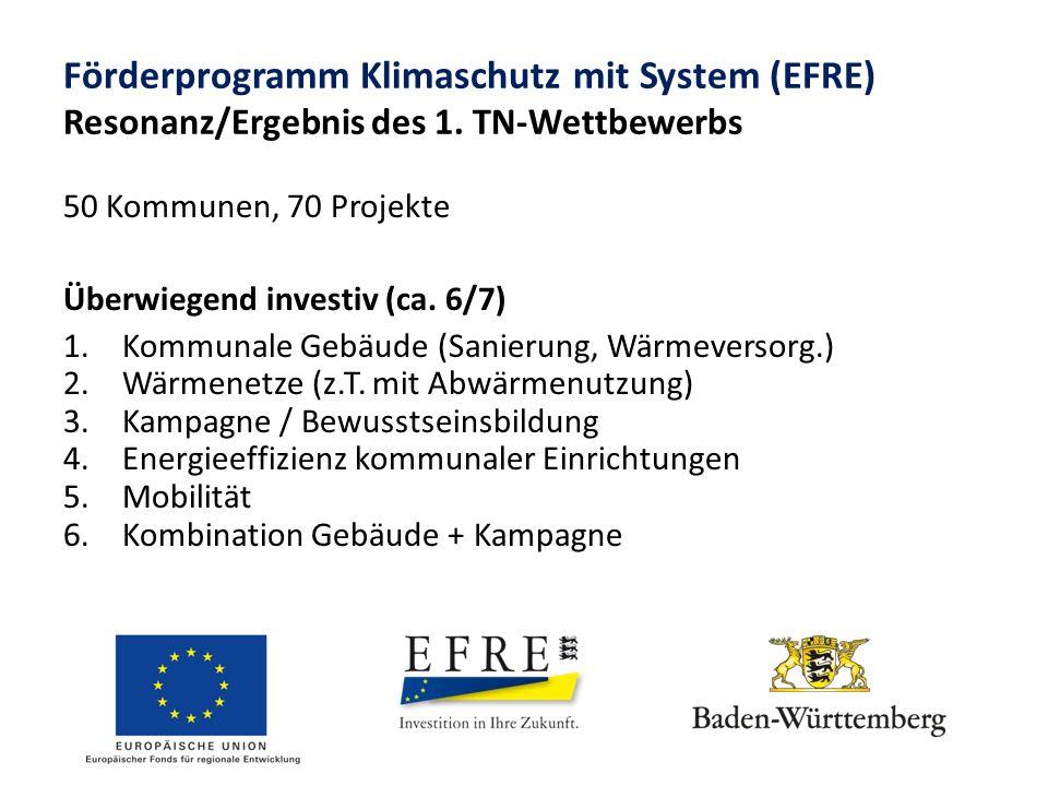 Förderprogramm Klimaschutz mit System (EFRE) Resonanz/Ergebnis des 1. TN-Wettbewerbs 50 Kommunen, 70 Projekte Überwiegend investiv (ca. 6/7) 1.Kommuna