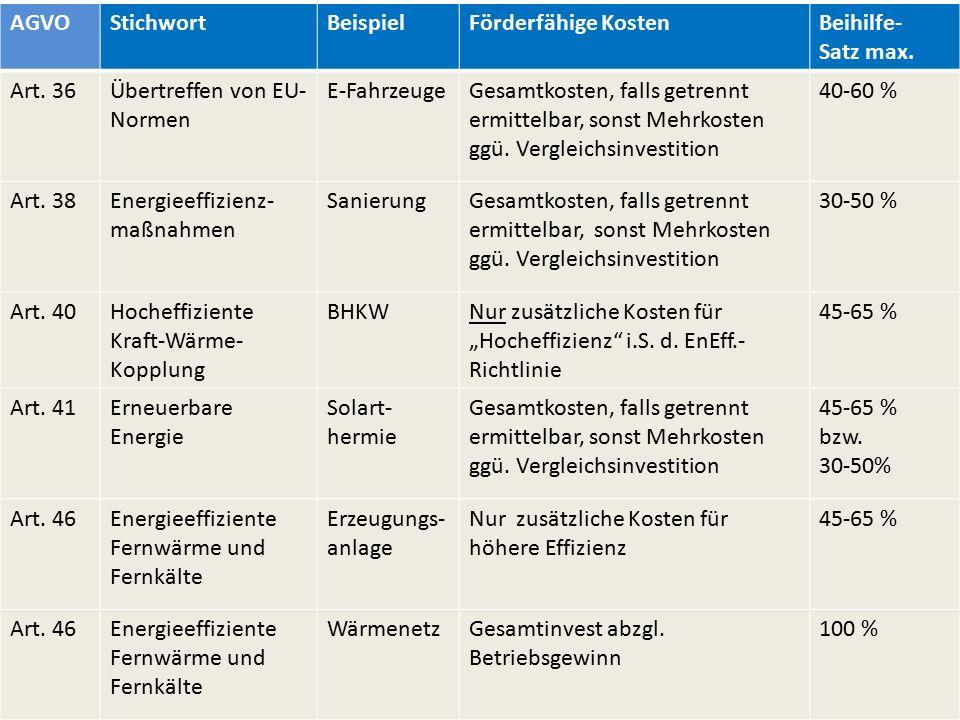 AGVOStichwortBeispielFörderfähige KostenBeihilfe- Satz max. Art. 36Übertreffen von EU- Normen E-FahrzeugeGesamtkosten, falls getrennt ermittelbar, son
