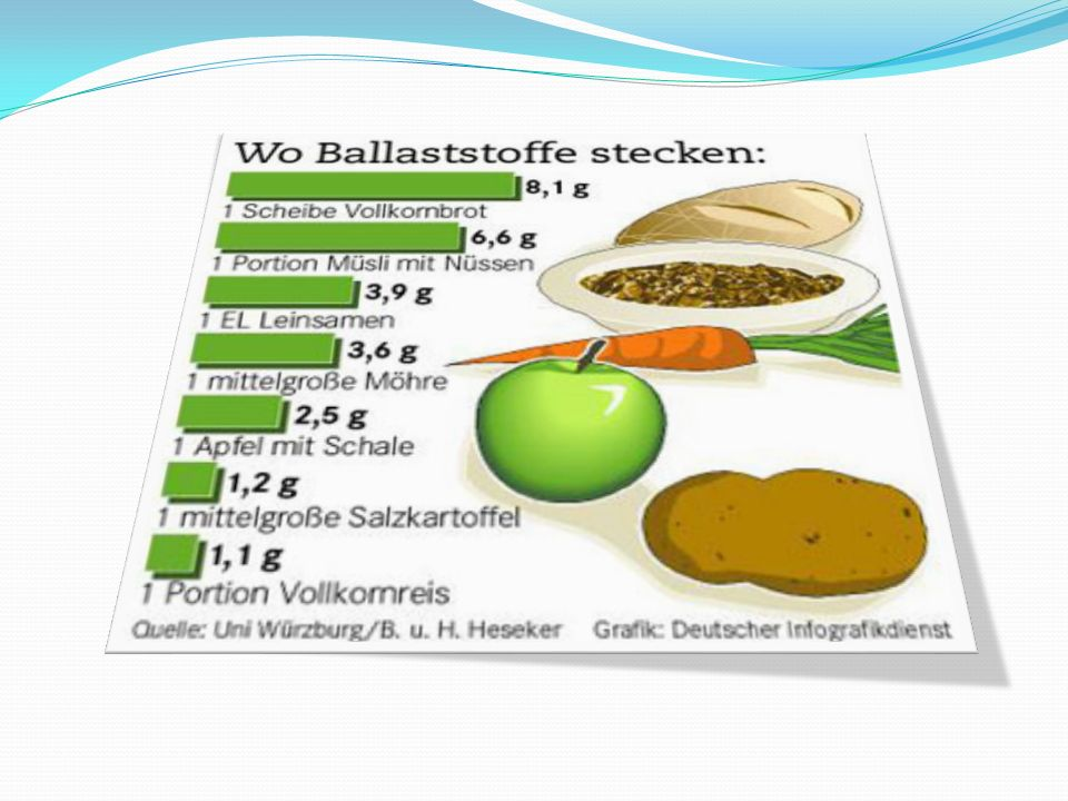 Ballaststoffe Wichtig, weil: Ballaststoffe zur Funktion der Verdauung beitragen Ballaststoffe Darmkrebs vorbeugen Ballaststoffe sättigen und trotzdem