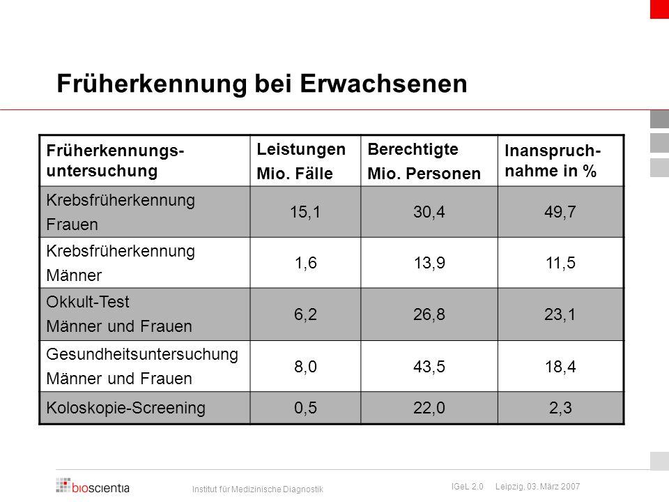 Institut für Medizinische Diagnostik IGeL 2.0 Leipzig, 03. März 2007 Früherkennung bei Erwachsenen Früherkennungs- untersuchung Leistungen Mio. Fälle