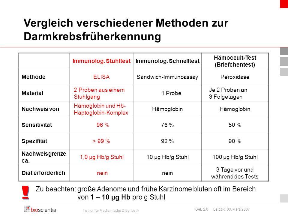 Institut für Medizinische Diagnostik IGeL 2.0 Leipzig, 03. März 2007 Vergleich verschiedener Methoden zur Darmkrebsfrüherkennung Immunolog. StuhltestI