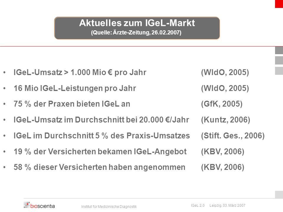 Institut für Medizinische Diagnostik IGeL 2.0 Leipzig, 03. März 2007 IGeL-Umsatz > 1.000 Mio € pro Jahr(WIdO, 2005) 16 Mio IGeL-Leistungen pro Jahr(WI