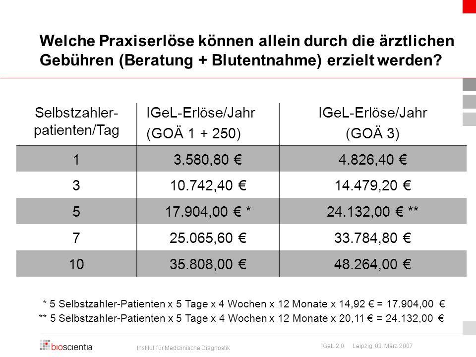 Institut für Medizinische Diagnostik IGeL 2.0 Leipzig, 03. März 2007 Welche Praxiserlöse können allein durch die ärztlichen Gebühren (Beratung + Blute