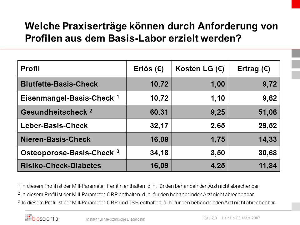 Institut für Medizinische Diagnostik IGeL 2.0 Leipzig, 03. März 2007 ProfilErlös (€)Kosten LG (€)Ertrag (€) Blutfette-Basis-Check10,721,009,72 Eisenma