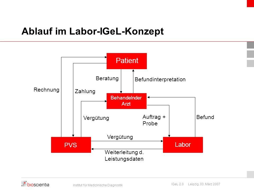 Institut für Medizinische Diagnostik IGeL 2.0 Leipzig, 03. März 2007 Ablauf im Labor-IGeL-Konzept Patient Rechnung Zahlung Vergütung PVS Weiterleitung
