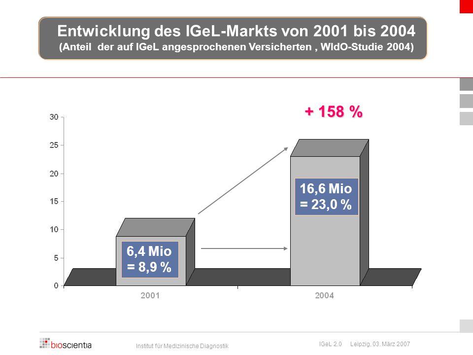 Institut für Medizinische Diagnostik IGeL 2.0 Leipzig, 03. März 2007 Entwicklung des IGeL-Markts von 2001 bis 2004 (Anteil der auf IGeL angesprochenen