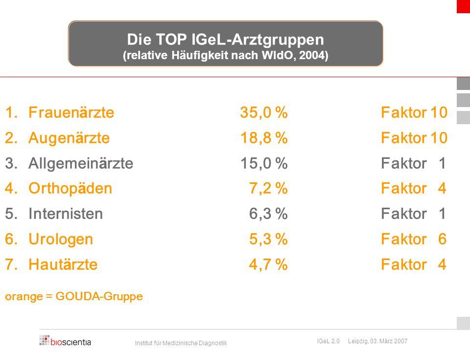 Institut für Medizinische Diagnostik IGeL 2.0 Leipzig, 03. März 2007 1.Frauen ä rzte35,0 %Faktor 10 2.Augen ä rzte18,8 %Faktor 10 3.Allgemein ä rzte15