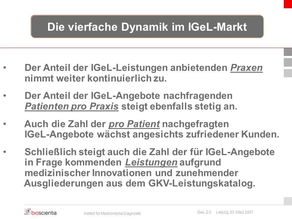 Institut für Medizinische Diagnostik IGeL 2.0 Leipzig, 03. März 2007 Der Anteil der IGeL-Leistungen anbietenden Praxen nimmt weiter kontinuierlich zu.