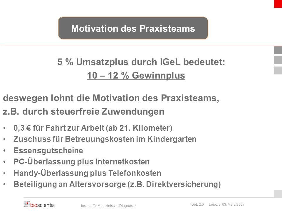 Institut für Medizinische Diagnostik IGeL 2.0 Leipzig, 03. März 2007 5 % Umsatzplus durch IGeL bedeutet: 10 – 12 % Gewinnplus deswegen lohnt die Motiv