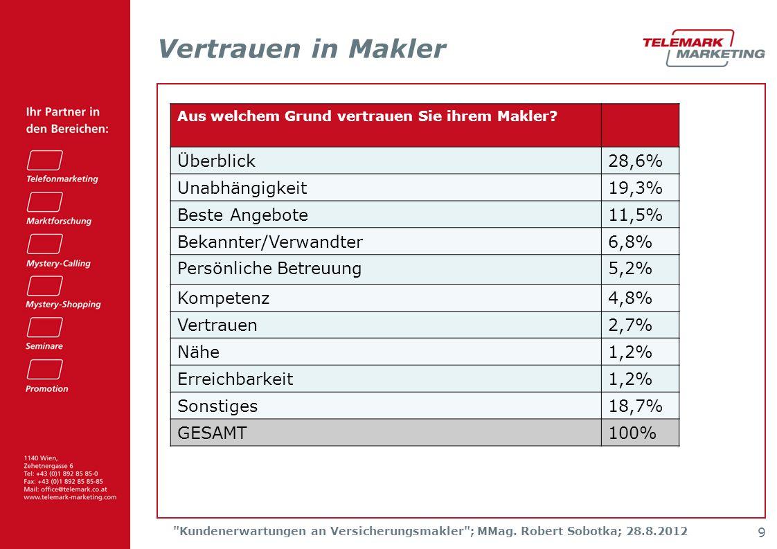 Kundenerwartungen an Versicherungsmakler ; MMag.