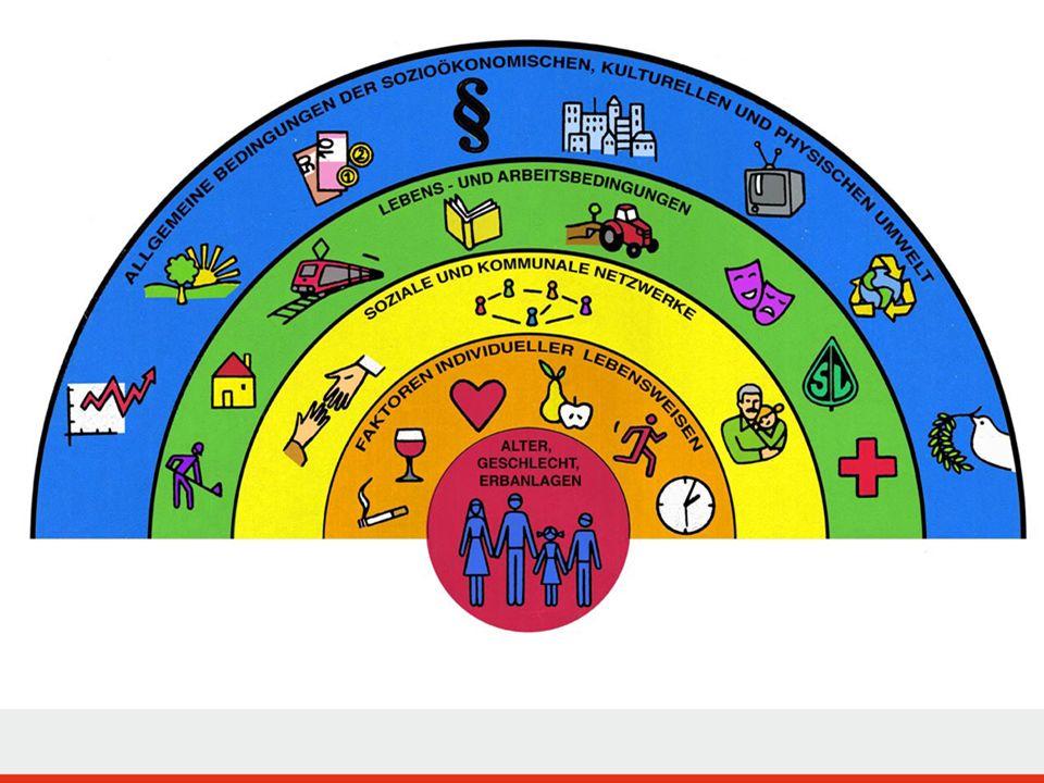 Gesundheit ist k ö rperliches, seelisches und soziales Wohlbefinden Gesundheit ist kein Zustand, sondern ein Prozess. Gesundheit wird in Lebenswelten