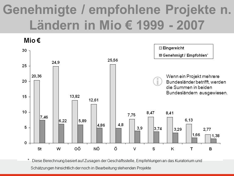 Genehmigte / empfohlene Projekte n. Ländern in Mio € 1999 - 2007  Mio € Wenn ein Projekt mehrere Bundesländer betrifft, werden die Summen in beiden B