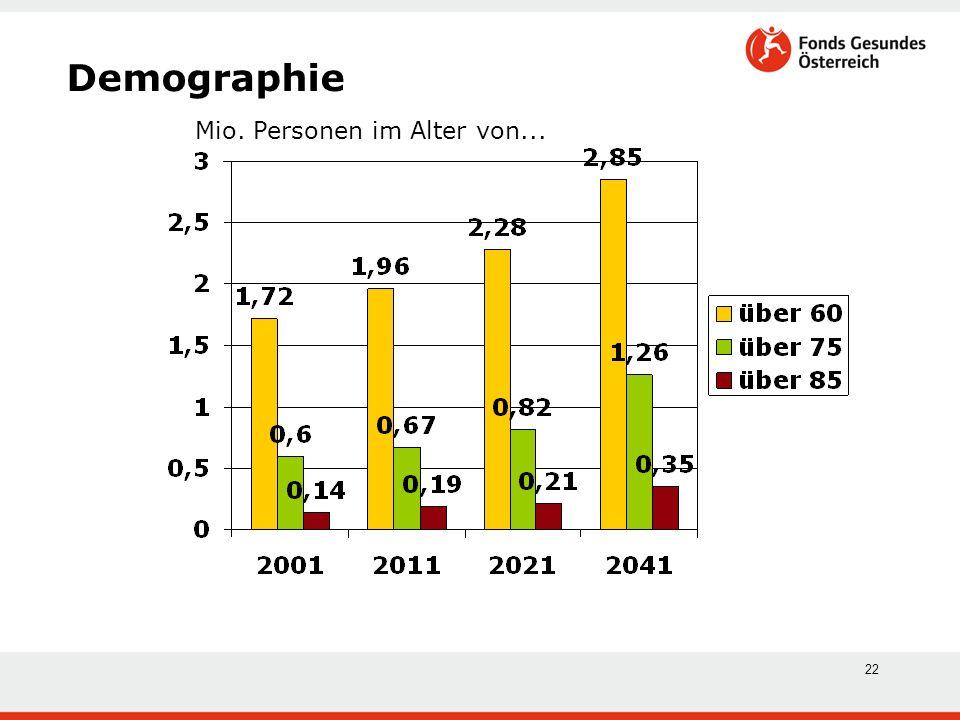 22 Demographie Mio. Personen im Alter von...