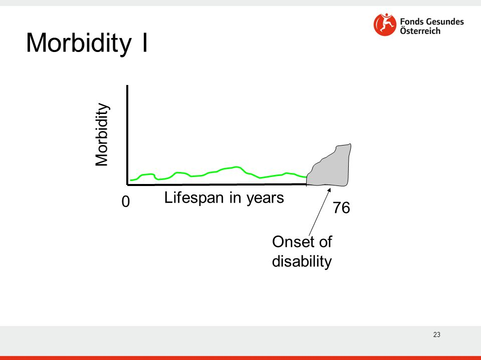 23 Morbidity I Lifespan in years Morbidity 76 0 Onset of disability