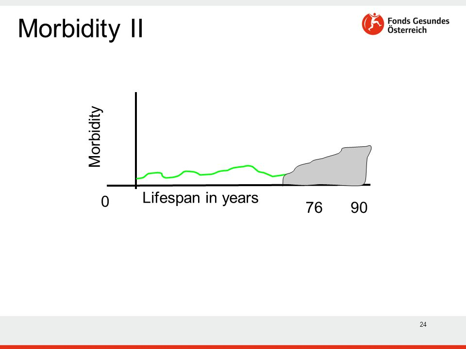 24 Lifespan in years Morbidity 76 0 90 Morbidity II