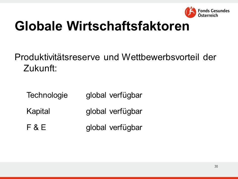 30 Produktivitätsreserve und Wettbewerbsvorteil der Zukunft: Technologie global verfügbar Kapital global verfügbar F & E global verfügbar Globale Wirt