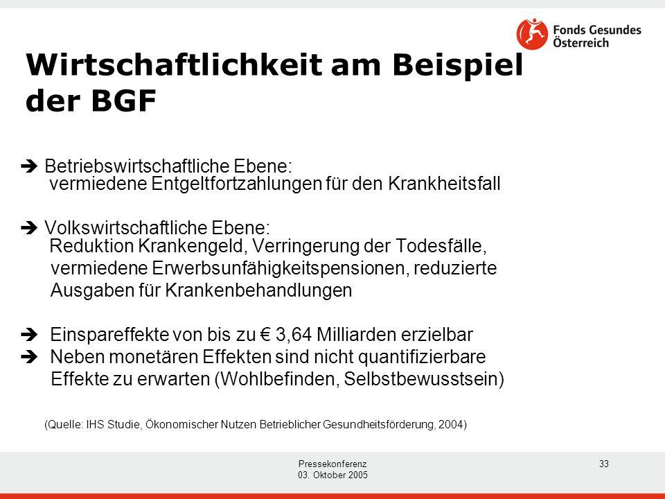 Pressekonferenz 03. Oktober 2005 33 Wirtschaftlichkeit am Beispiel der BGF  Betriebswirtschaftliche Ebene: vermiedene Entgeltfortzahlungen für den Kr