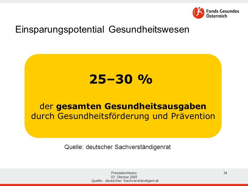 Pressekonferenz 03. Oktober 2005 34 Einsparungspotential Gesundheitswesen Quelle: deutscher Sachverständigenrat 25–30 % der gesamten Gesundheitsausgab
