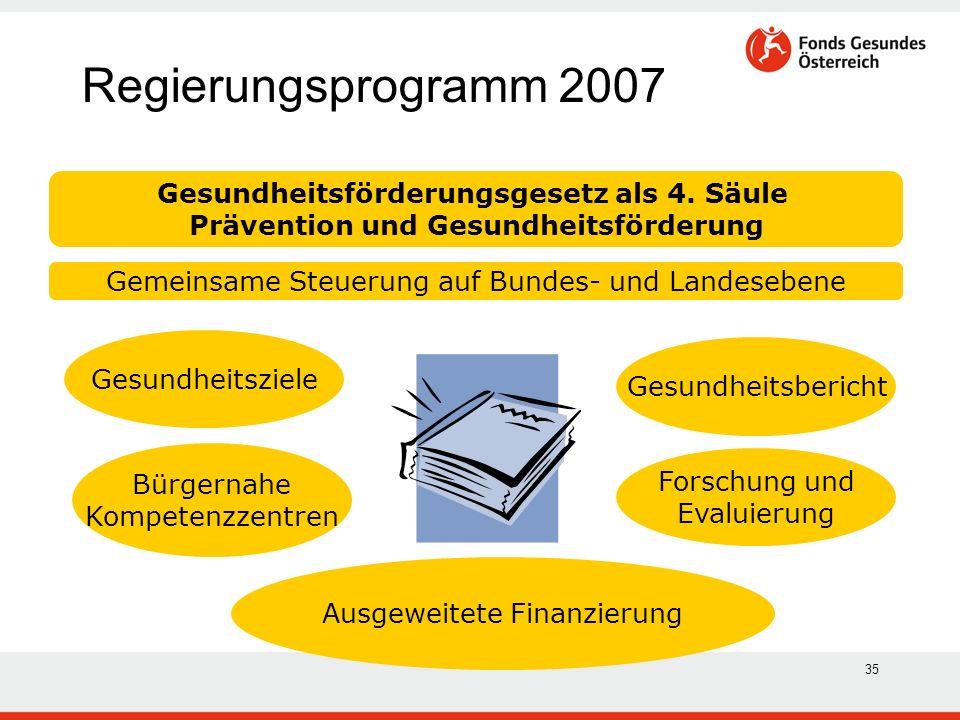 35 Regierungsprogramm 2007 Gesundheitsförderungsgesetz als 4. Säule Prävention und Gesundheitsförderung Gemeinsame Steuerung auf Bundes- und Landesebe