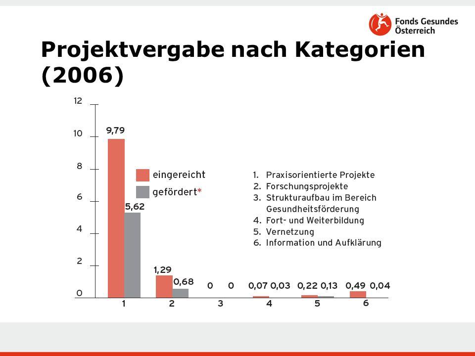 Projektvergabe nach Kategorien (2006)
