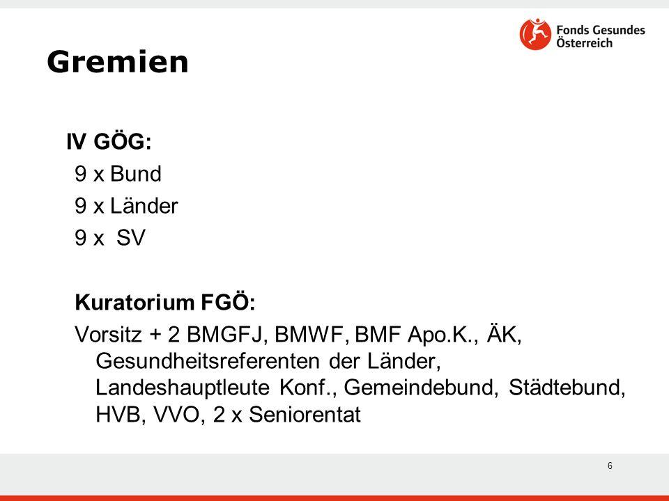 6 Gremien IV GÖG: 9 x Bund 9 x Länder 9 x SV Kuratorium FGÖ: Vorsitz + 2 BMGFJ, BMWF, BMF Apo.K., ÄK, Gesundheitsreferenten der Länder, Landeshauptleu