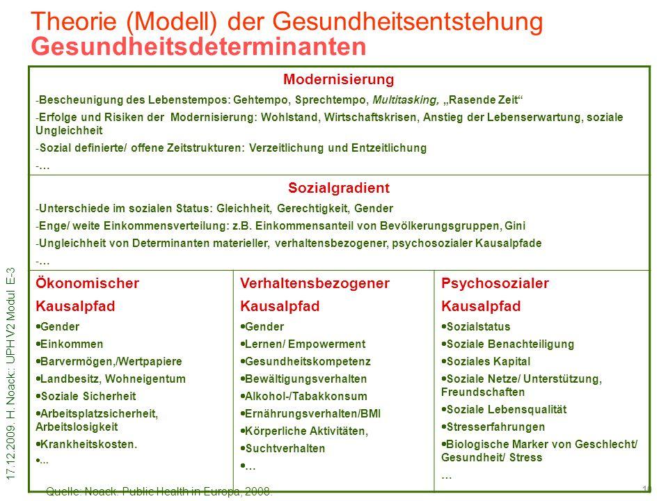 17.12.2009. H. Noack:: UPH V2 Modul E-3 10 Theorie (Modell) der Gesundheitsentstehung Gesundheitsdeterminanten Modernisierung -Bescheunigung des Leben