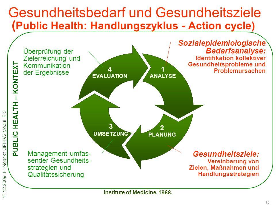 17.12.2009. H. Noack:: UPH V2 Modul E-3 15 Gesundheitsbedarf und Gesundheitsziele ( Public Health: Handlungszyklus - Action cycle) 1 ANALYSE 2 PLANUNG