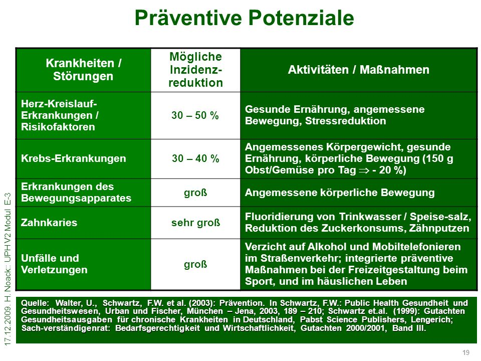17.12.2009. H. Noack:: UPH V2 Modul E-3 19 Präventive Potenziale Krankheiten / Störungen Mögliche Inzidenz- reduktion Aktivitäten / Maßnahmen Herz-Kre