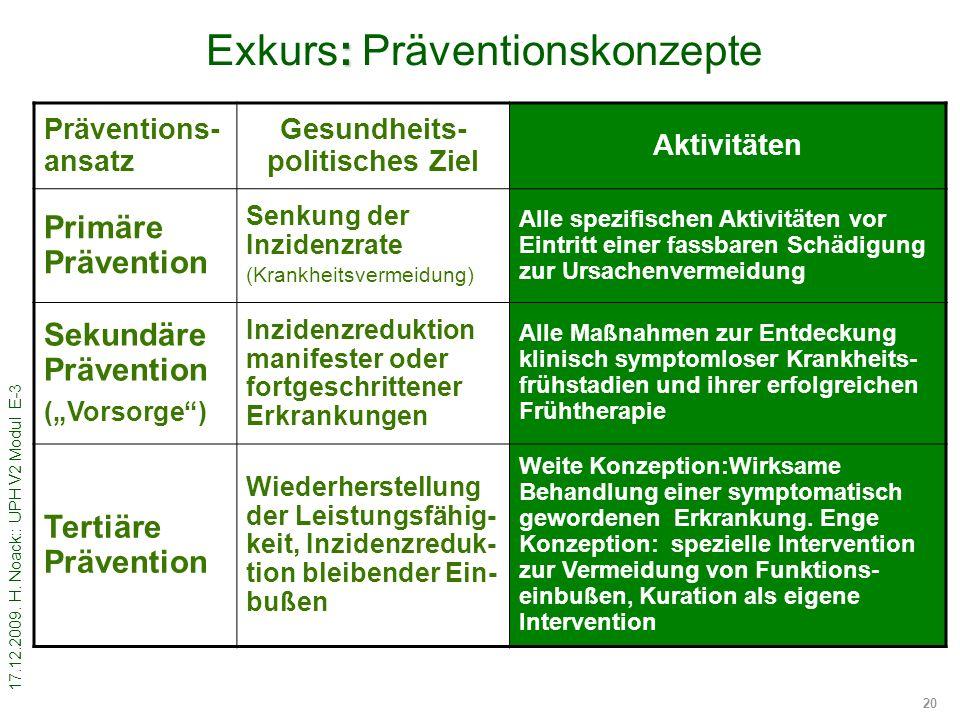 17.12.2009. H. Noack:: UPH V2 Modul E-3 20 : Exkurs: Präventionskonzepte Präventions- ansatz Gesundheits- politisches Ziel Aktivitäten Primäre Prävent