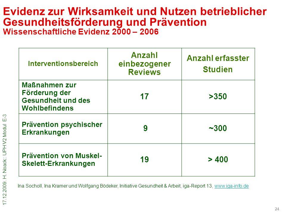 17.12.2009. H. Noack:: UPH V2 Modul E-3 24 Evidenz zur Wirksamkeit und Nutzen betrieblicher Gesundheitsförderung und Prävention Wissenschaftliche Evid