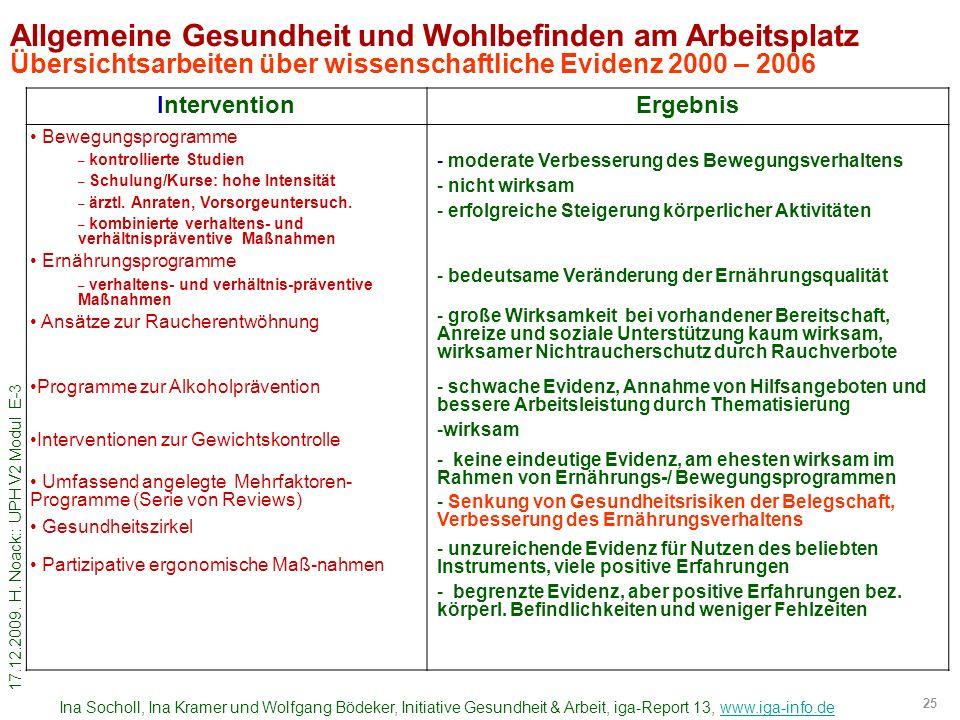 17.12.2009. H. Noack:: UPH V2 Modul E-3 25 Allgemeine Gesundheit und Wohlbefinden am Arbeitsplatz Übersichtsarbeiten über wissenschaftliche Evidenz 20
