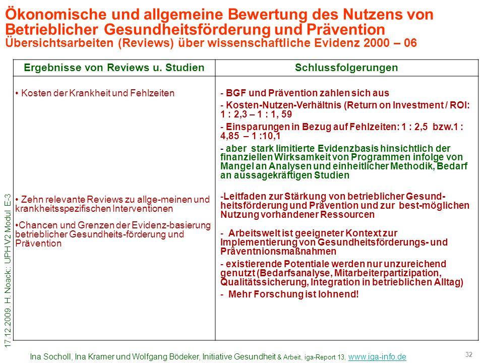 17.12.2009. H. Noack:: UPH V2 Modul E-3 32 Ökonomische und allgemeine Bewertung des Nutzens von Betrieblicher Gesundheitsförderung und Prävention Über