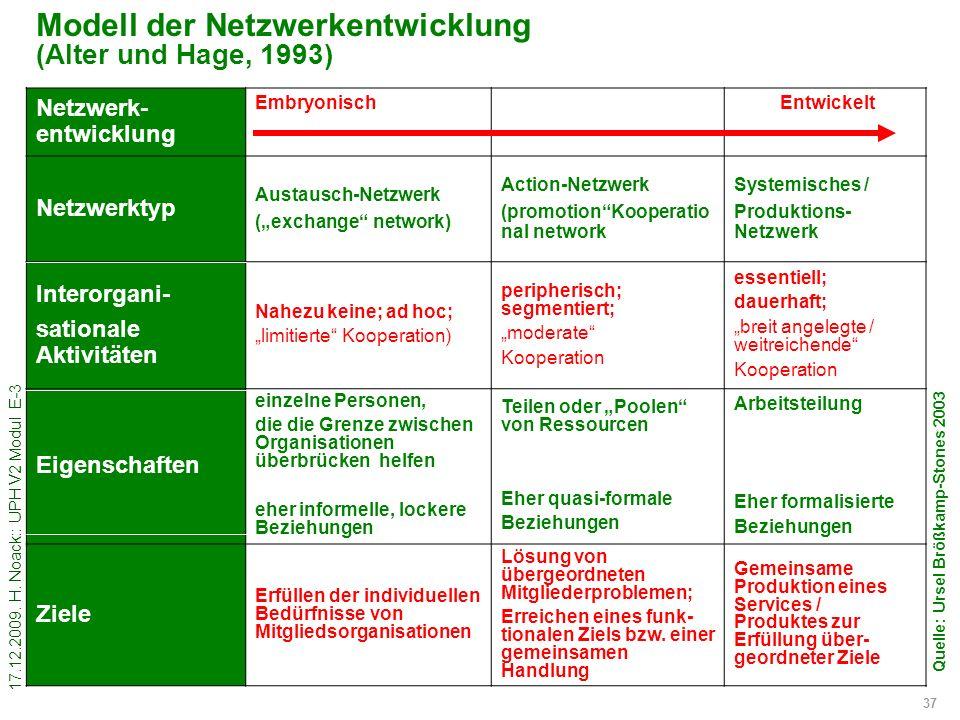 17.12.2009. H. Noack:: UPH V2 Modul E-3 37 Modell der Netzwerkentwicklung (Alter und Hage, 1993) Netzwerk- entwicklung Embryonisch Entwickelt Netzwerk