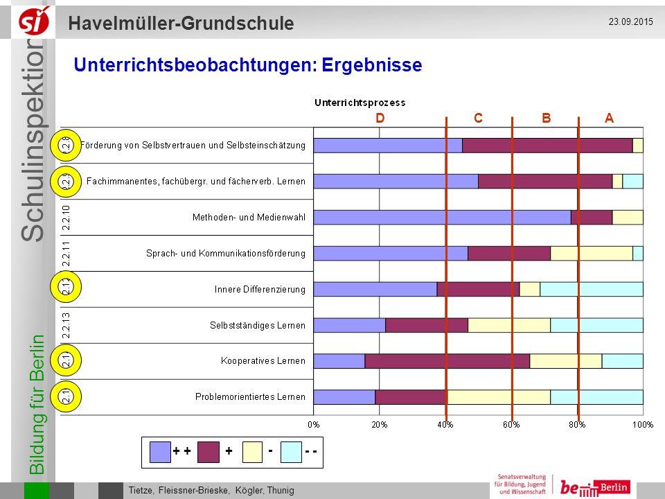 Bildung für Berlin Schulinspektion Havelmüller-Grundschule Tietze, Fleissner-Brieske, Kögler, Thunig 23.09.2015 ABCD Unterrichtsbeobachtungen: Ergebni