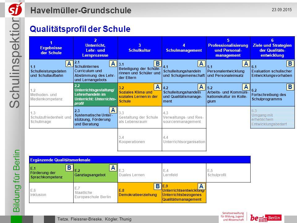 Bildung für Berlin Schulinspektion Havelmüller-Grundschule Tietze, Fleissner-Brieske, Kögler, Thunig 23.09.2015 1 Ergebnisse der Schule 2 Unterricht,