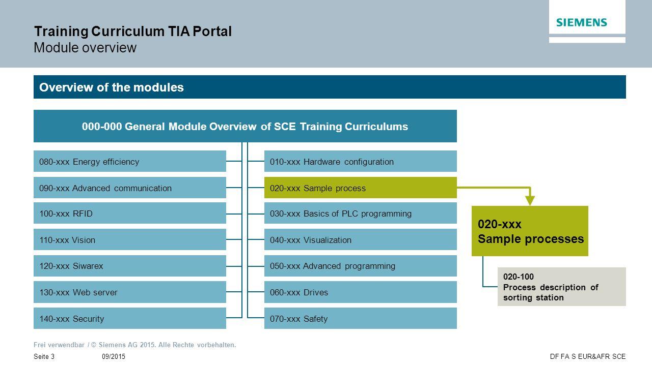 Frei verwendbar / © Siemens AG 2015. Alle Rechte vorbehalten. 09/2015Seite 3DF FA S EUR&AFR SCE Training Curriculum TIA Portal Module overview Overvie