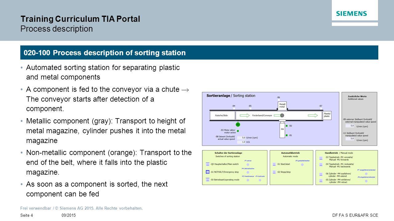 Frei verwendbar / © Siemens AG 2015. Alle Rechte vorbehalten. 09/2015Seite 4DF FA S EUR&AFR SCE Training Curriculum TIA Portal Process description Aut
