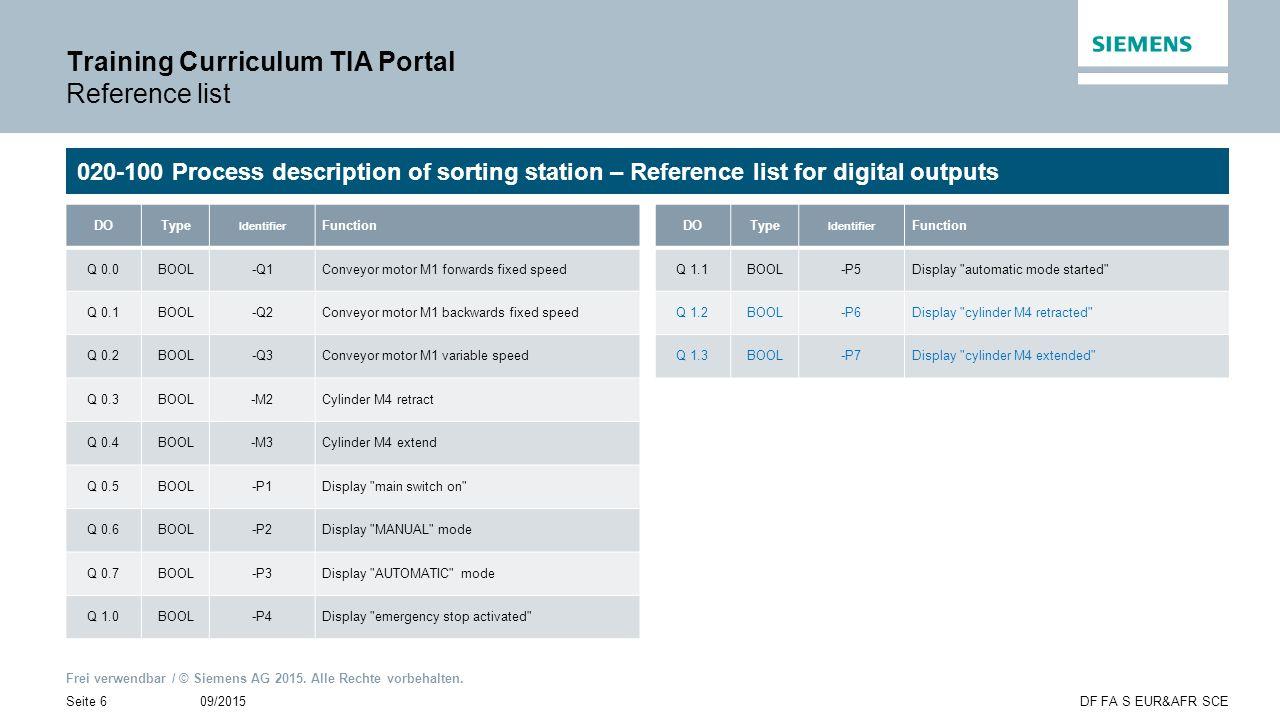 Frei verwendbar / © Siemens AG 2015. Alle Rechte vorbehalten. 09/2015Seite 6DF FA S EUR&AFR SCE Training Curriculum TIA Portal Reference list 020-100