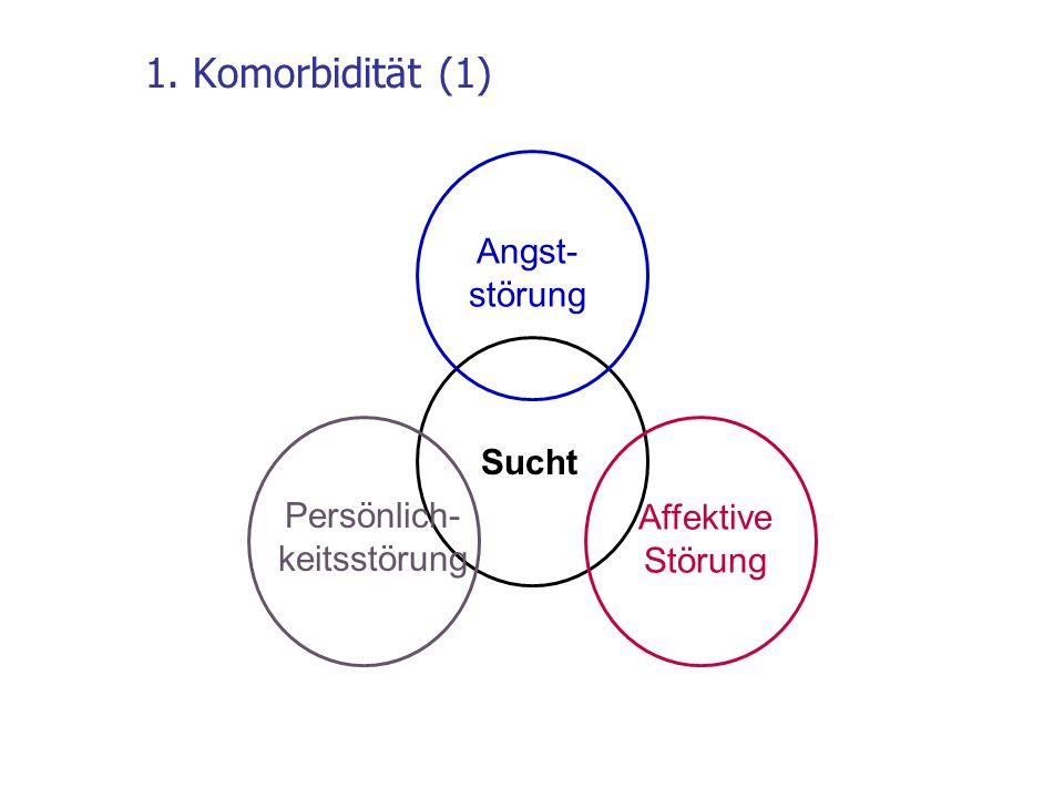 1. Komorbidität (1) Sucht Angst- störung Affektive Störung Persönlich- keitsstörung