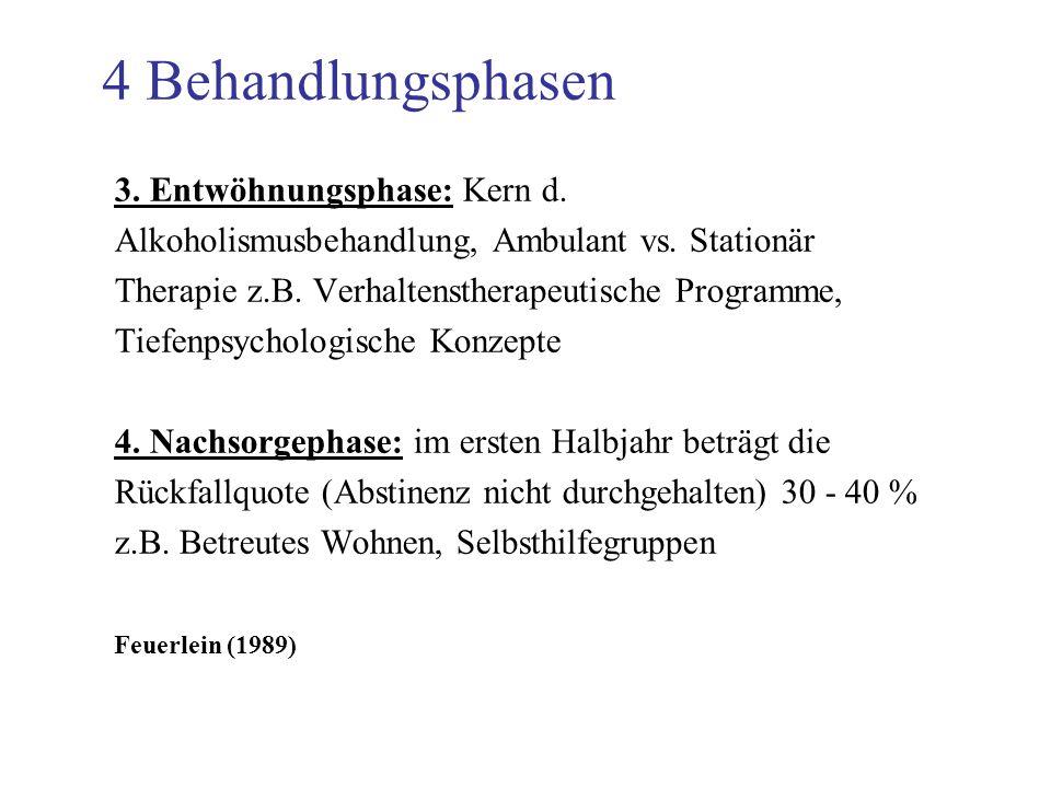 4 Behandlungsphasen 3. Entwöhnungsphase: Kern d. Alkoholismusbehandlung, Ambulant vs. Stationär Therapie z.B. Verhaltenstherapeutische Programme, Tief