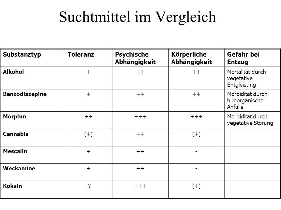 Suchtmittel im Vergleich SubstanztypToleranzPsychische Abhängigkeit Körperliche Abhängigkeit Gefahr bei Entzug Alkohol+++ Mortalität durch vegetative