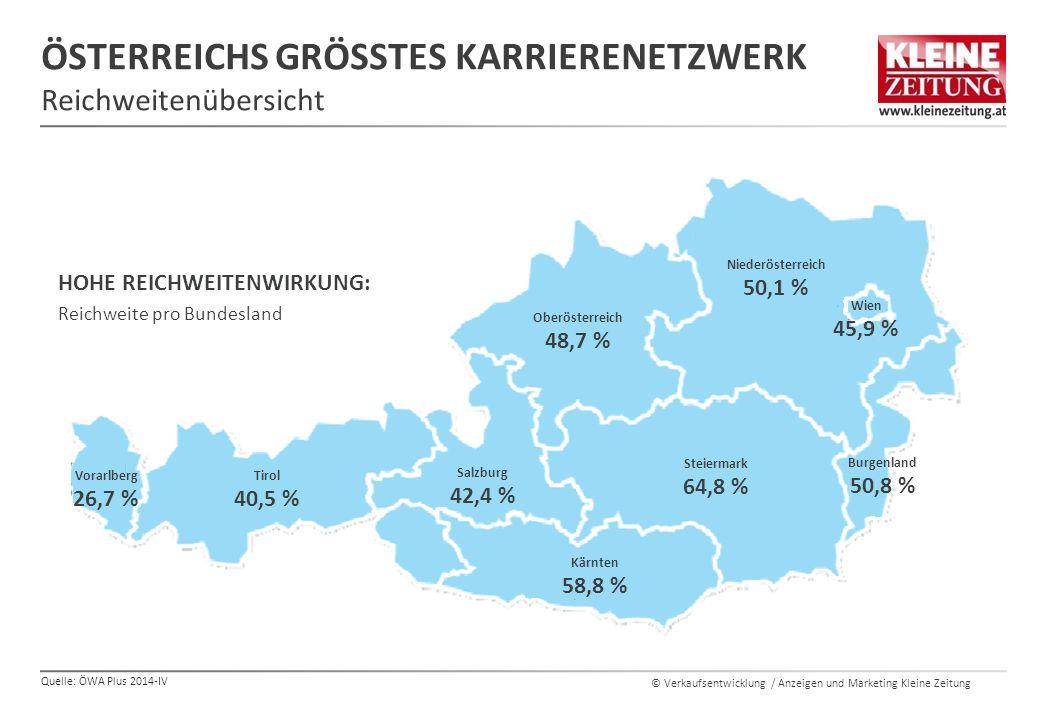 © Verkaufsentwicklung / Anzeigen und Marketing Kleine Zeitung ÖSTERREICHS GRÖSSTES KARRIERENETZWERK Reichweitenübersicht Quelle: ÖWA Plus 2014-IV Burgenland 50,8 % Vorarlberg 26,7 % Oberösterreich 48,7 % Niederösterreich 50,1 % Wien 45,9 % Salzburg 42,4 % Tirol 40,5 % Kärnten 58,8 % Steiermark 64,8 % HOHE REICHWEITENWIRKUNG: Reichweite pro Bundesland