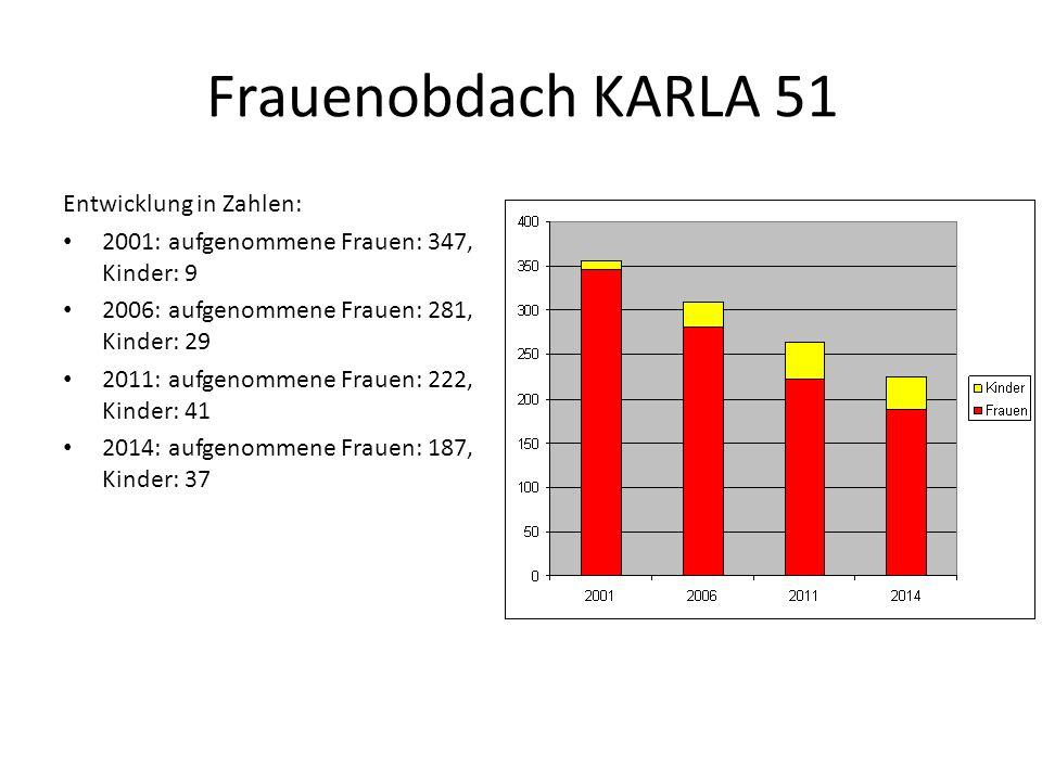 Frauenobdach KARLA 51 Entwicklung in Zahlen: 2001: aufgenommene Frauen: 347, Kinder: 9 2006: aufgenommene Frauen: 281, Kinder: 29 2011: aufgenommene F