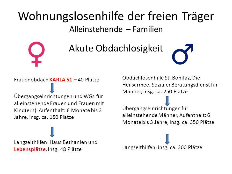 Wohnungslosenhilfe der freien Träger Alleinstehende – Familien Akute Obdachlosigkeit Frauenobdach KARLA 51 – 40 Plätze Übergangseinrichtungen und WGs